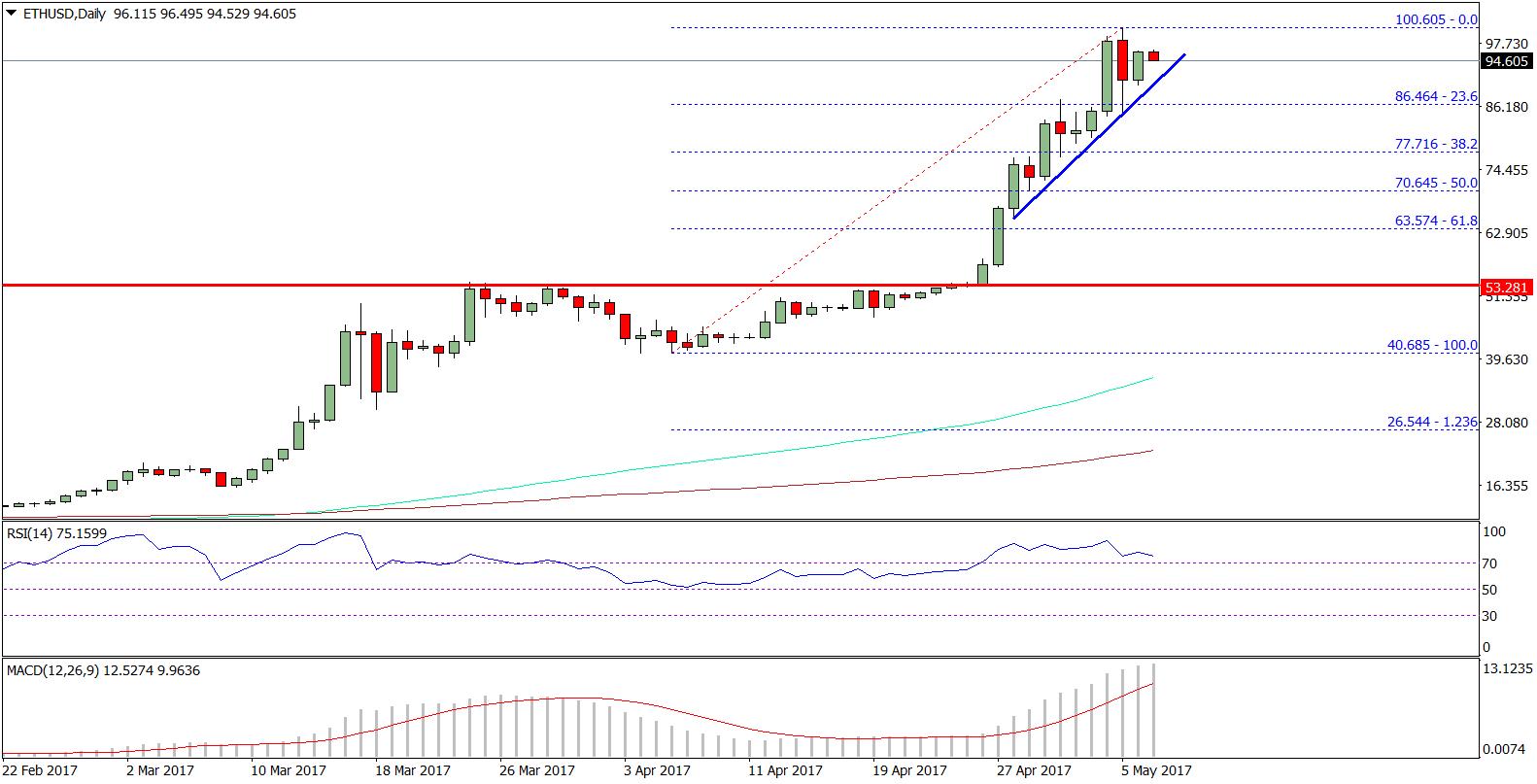 Ethereum Price Weekly Analysis ETH