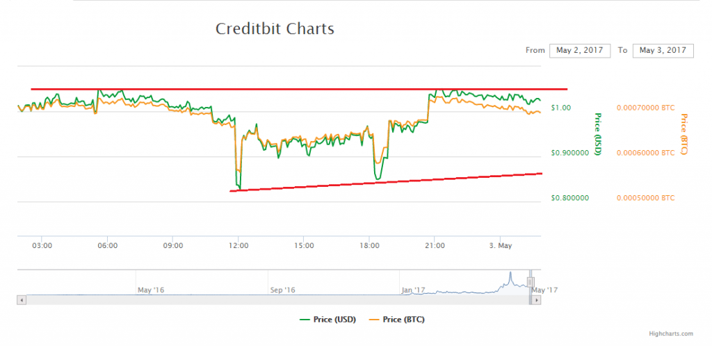 Creditbit Price Technical Analysis