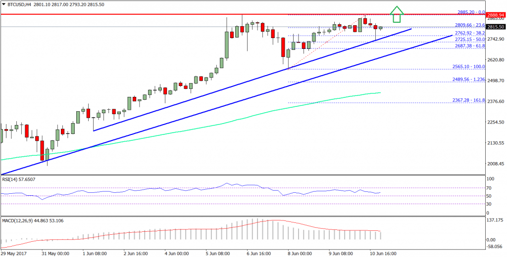 Bitcoin Price Weekly Analysis BTC/USD
