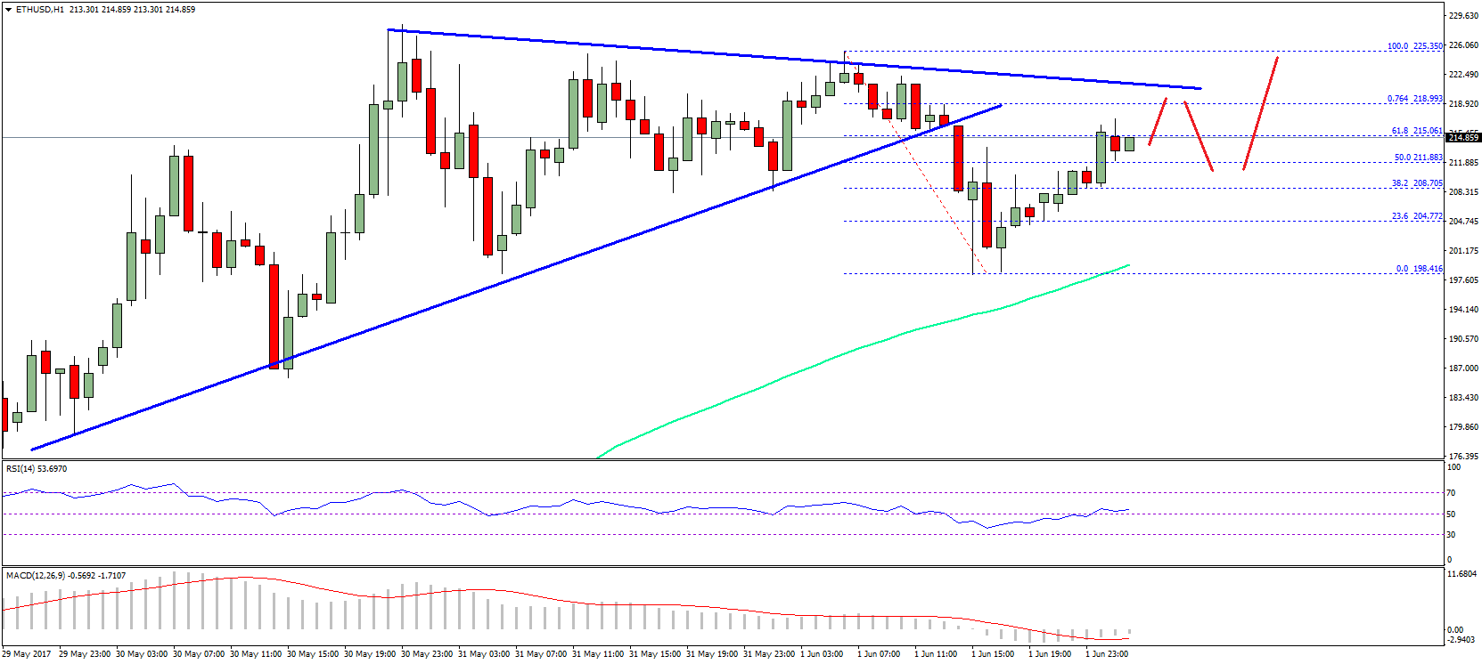 It Ears That The Price May Soon Test Trend Line At 221 Moment 61 8 Fib Retracement Level Of Last Decline From 225 High To