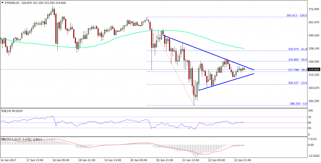 Ethereum Price Technical Analysis ETH/USD