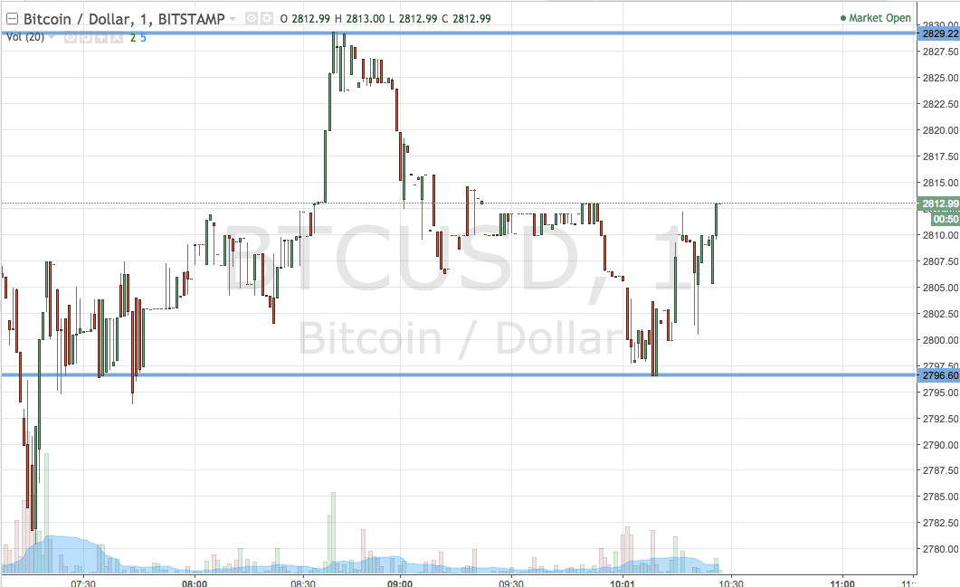 Bitcoin Price Watch Here S What We Re Going For Today