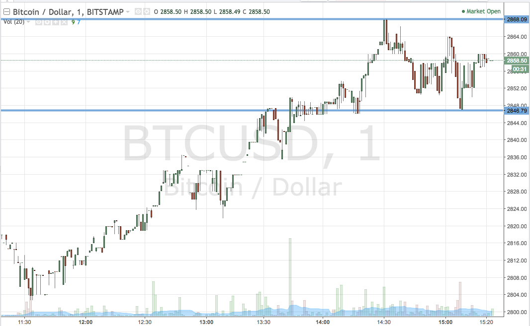 Bitcoin Price Watch; Here's Our End Of The Week Strategy