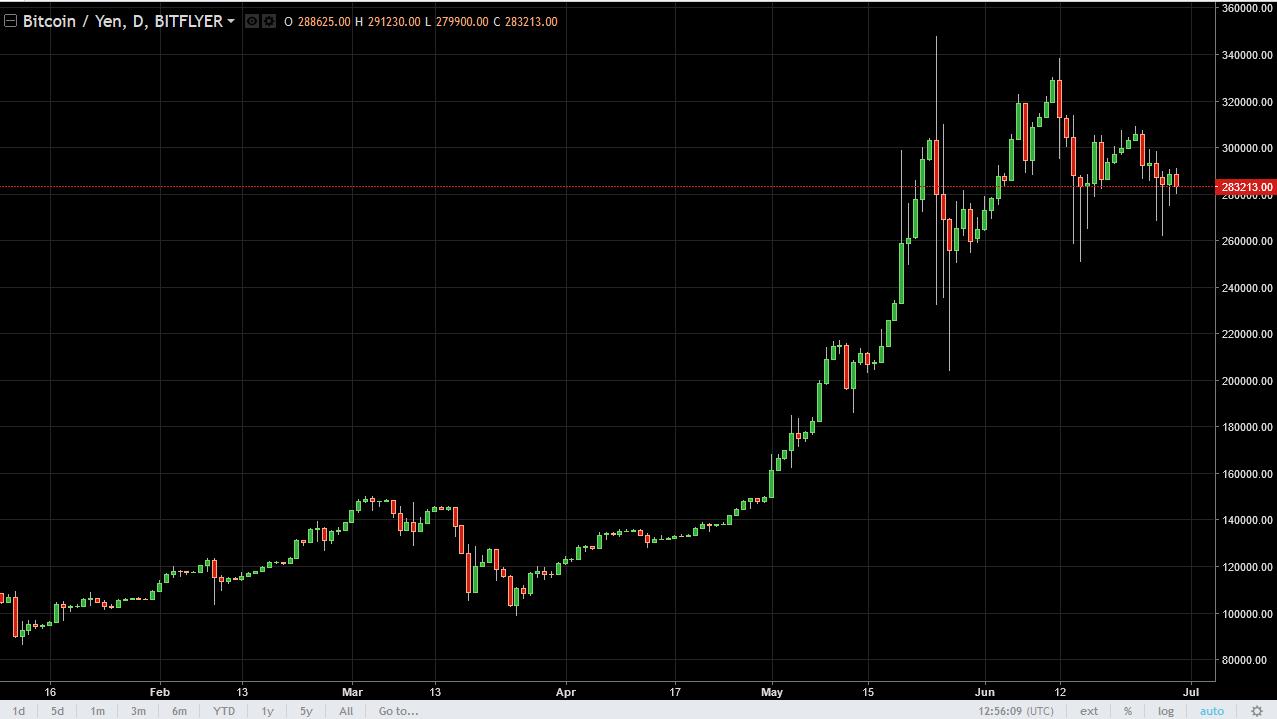 30 USD BTC - US Dollar A Bitcoin Cambio valuta