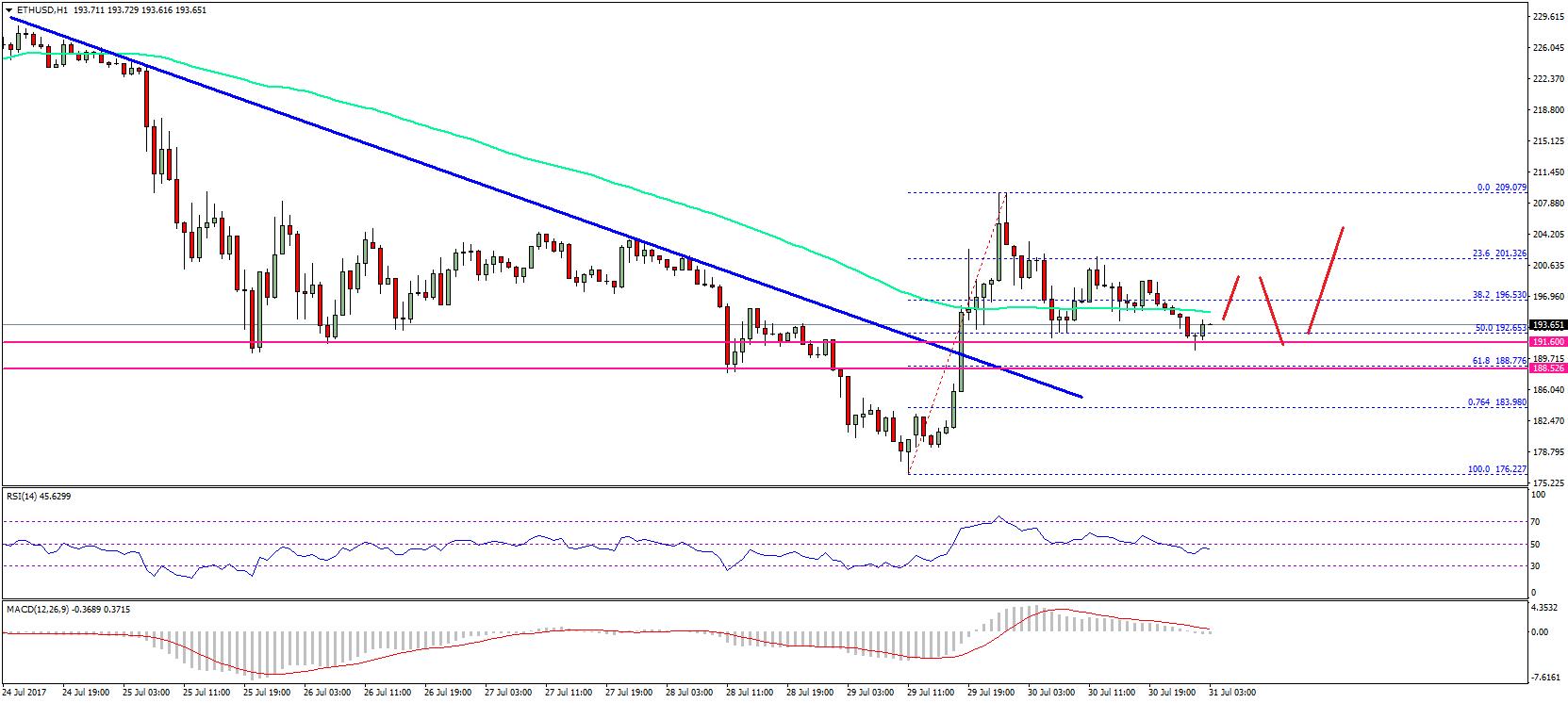 Price technical analysis upside