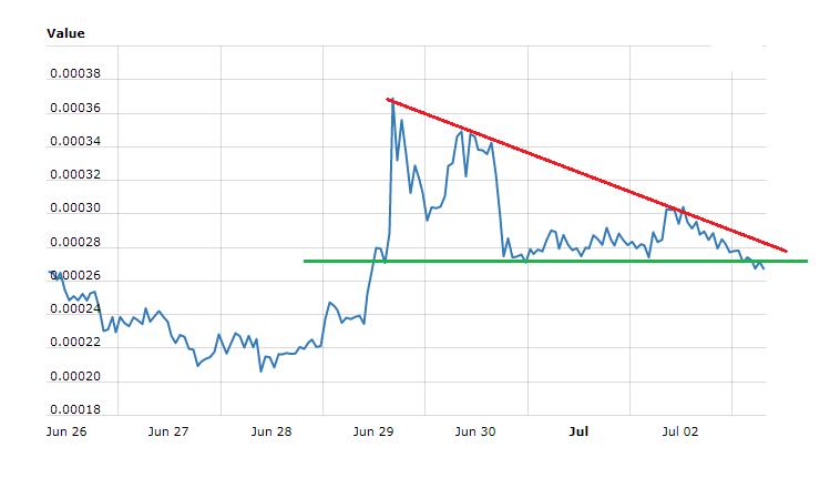 Creditbit Price Technical Analysis