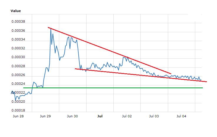 Creditbit Price Technical Analysis CRB BTC