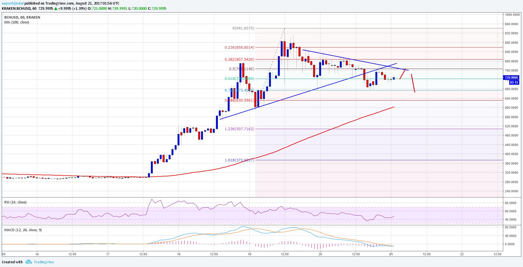 Bitcoin Cash Price Technical Analysis BCH USD