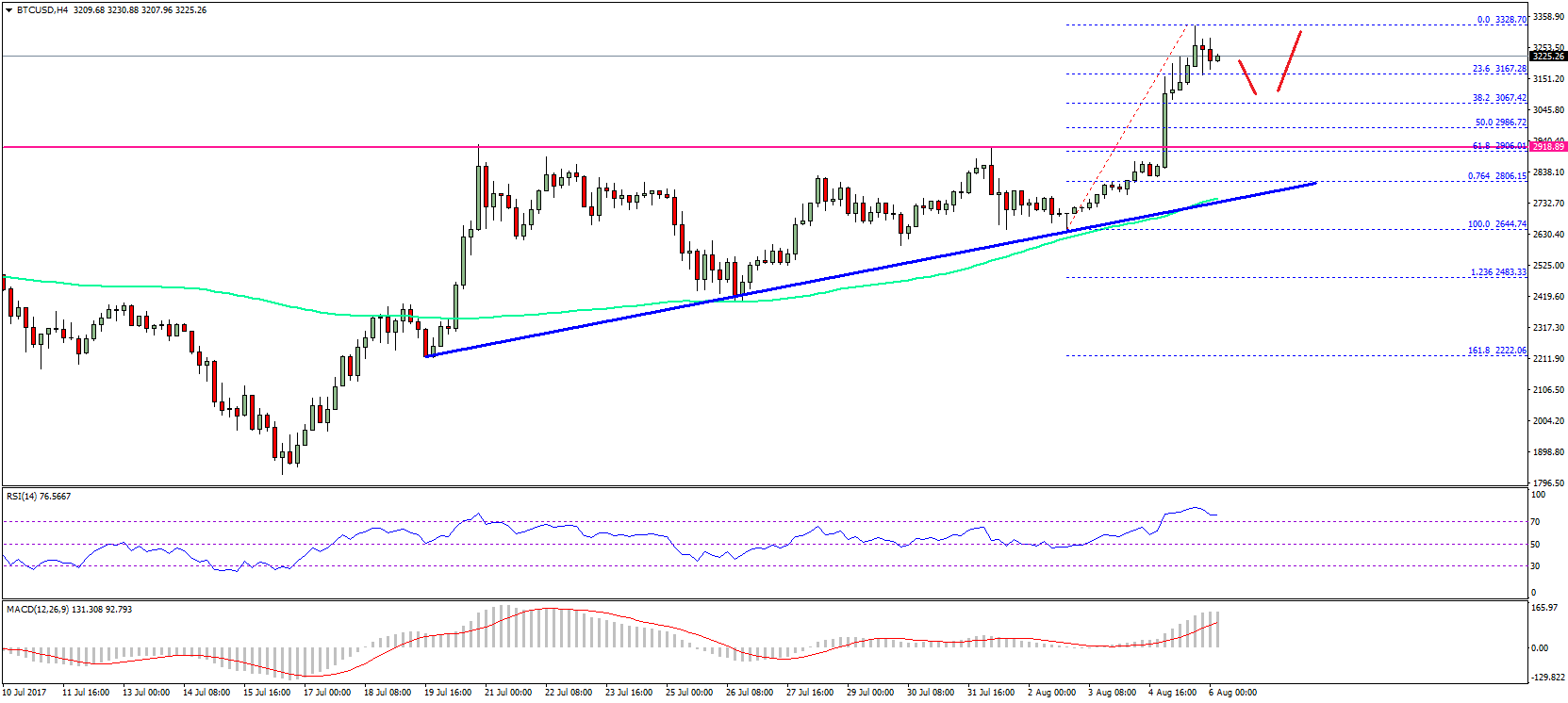 Bitcoin Price Weekly Ysis Btc Usd