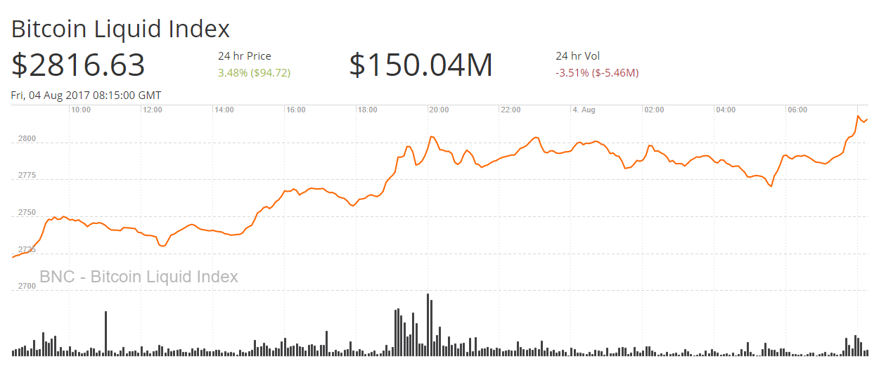 Some Predicted The Price Of Bitcoin To Rapidly Decline Amidst Rising Uncertainty In Cash And Two Blockchains