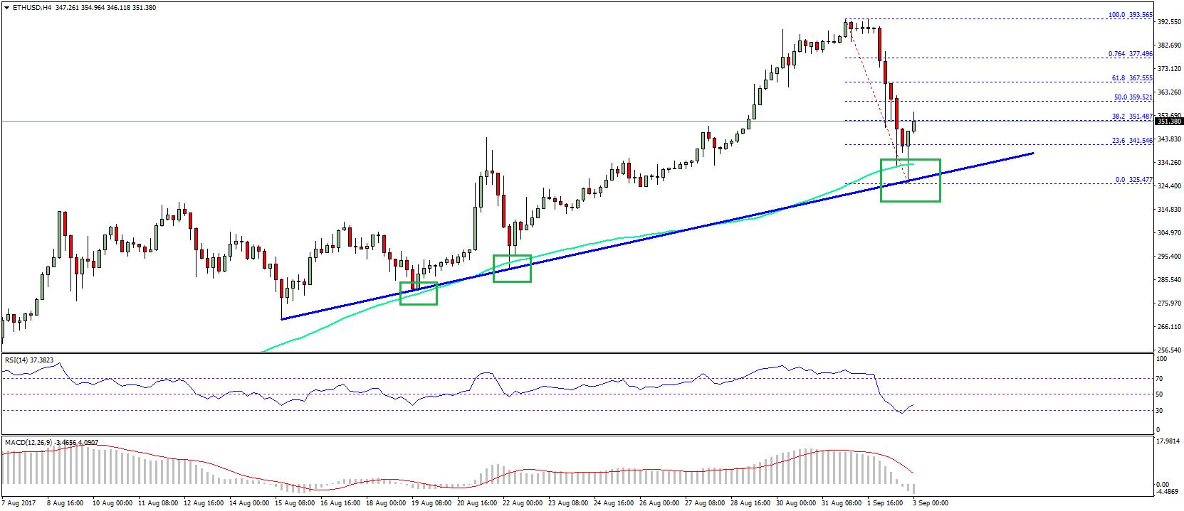 Ethereum Price Weekly Analysis ETH USD