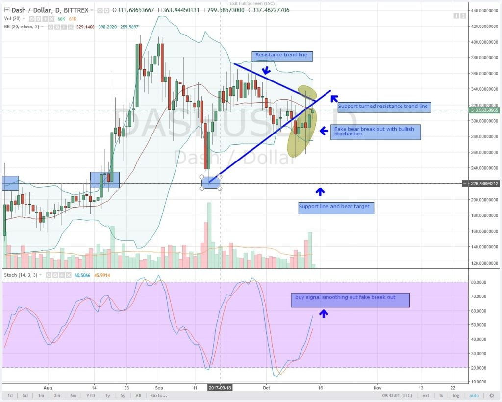 dash, altcoin, analysis, oct 14, cryptocurrency
