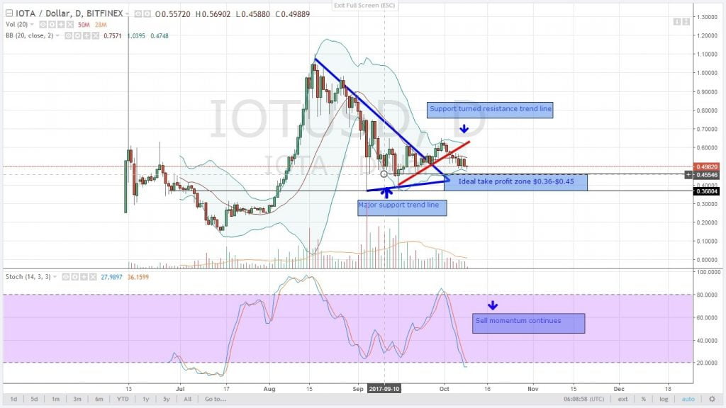 altcoin, analysis, cryptocurrency