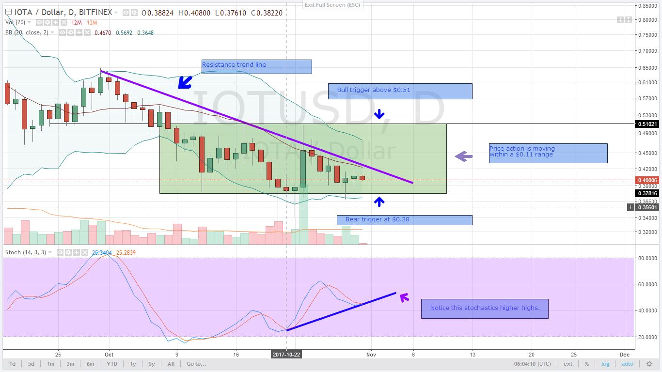 alt coin IOTA Daily chart