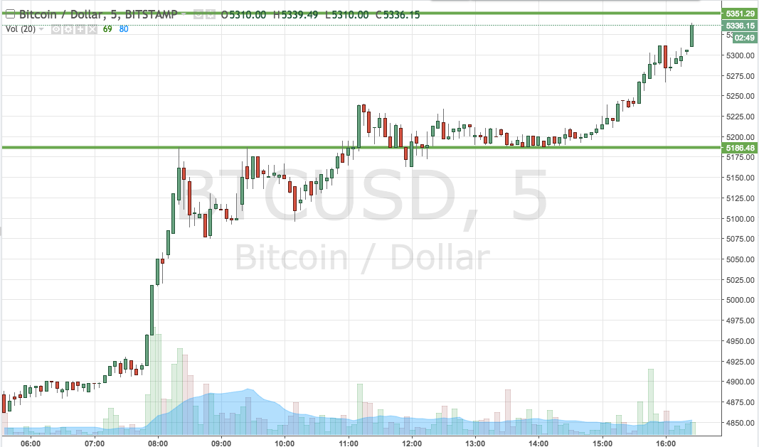 bitcoin price today cryptocurrency charts live