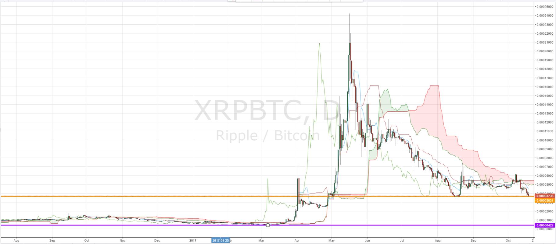 XRPBTC Daily Chart - Ripple's XRP versus Bitcoin