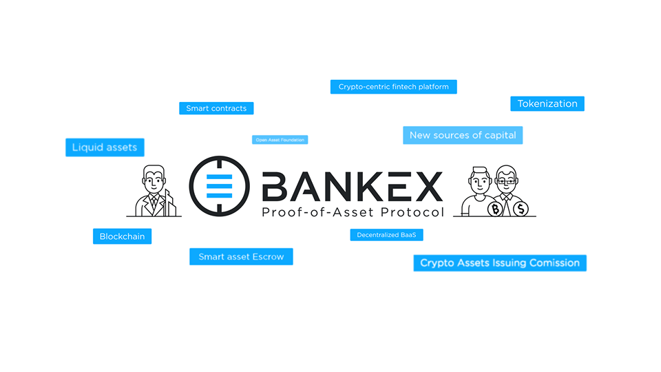 bankex, banking, fintech, blockchain