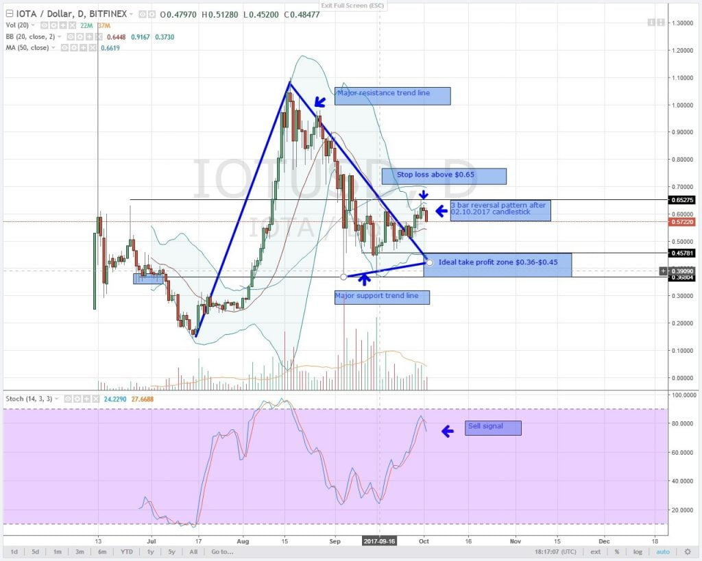 altcoin, analysis, iota