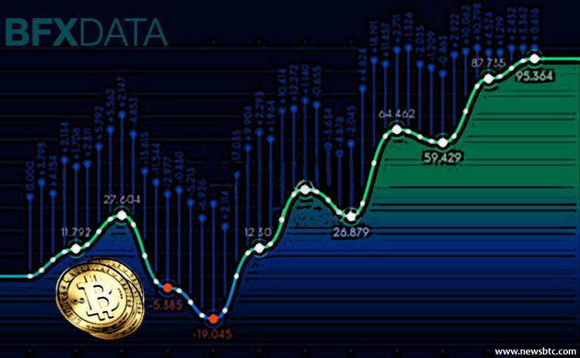 BFX data