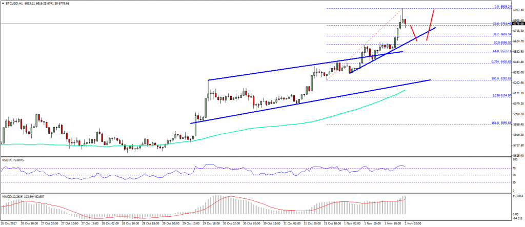 Bitcoin Price Technical Analysis BTC USD