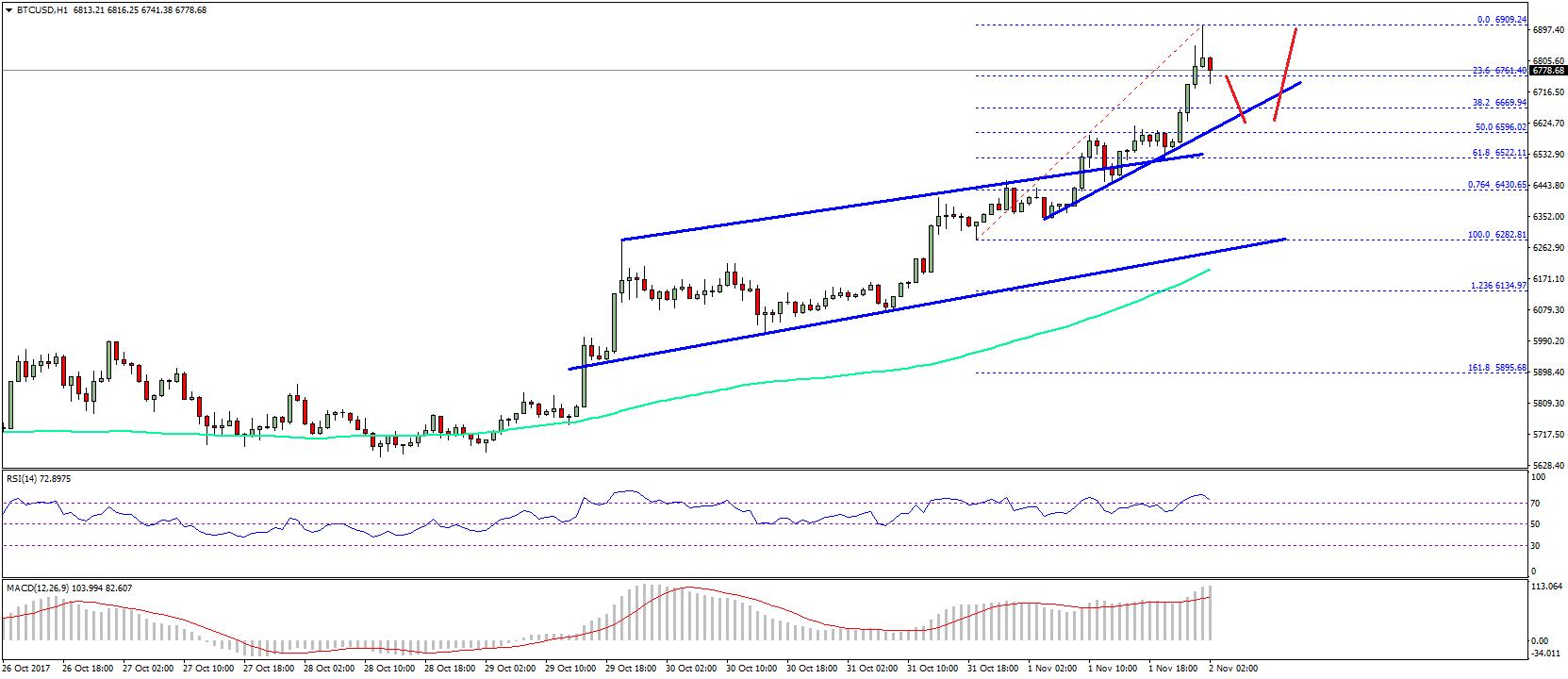 Bitcoin Price Technical Analysis BTC USD