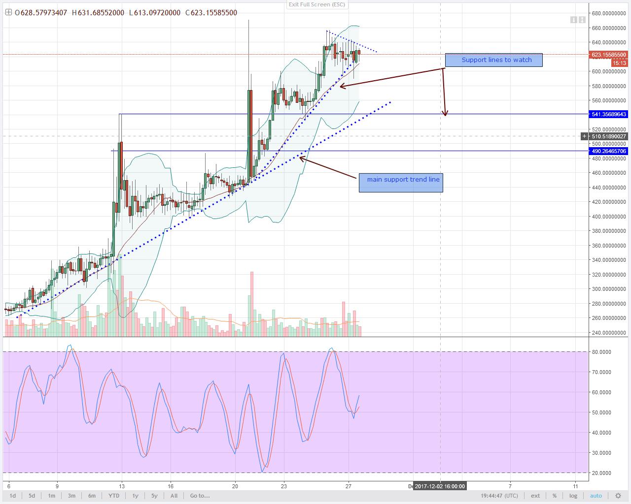 alt coin DASH 4HR chart technical analysis