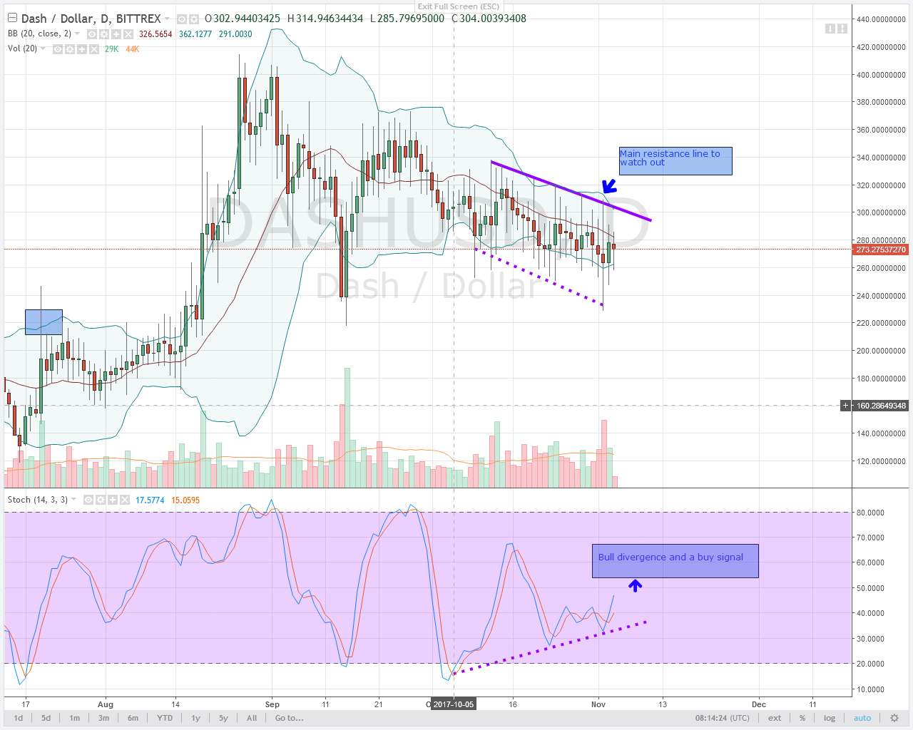 bull divergence in alt coin DASH daily chart