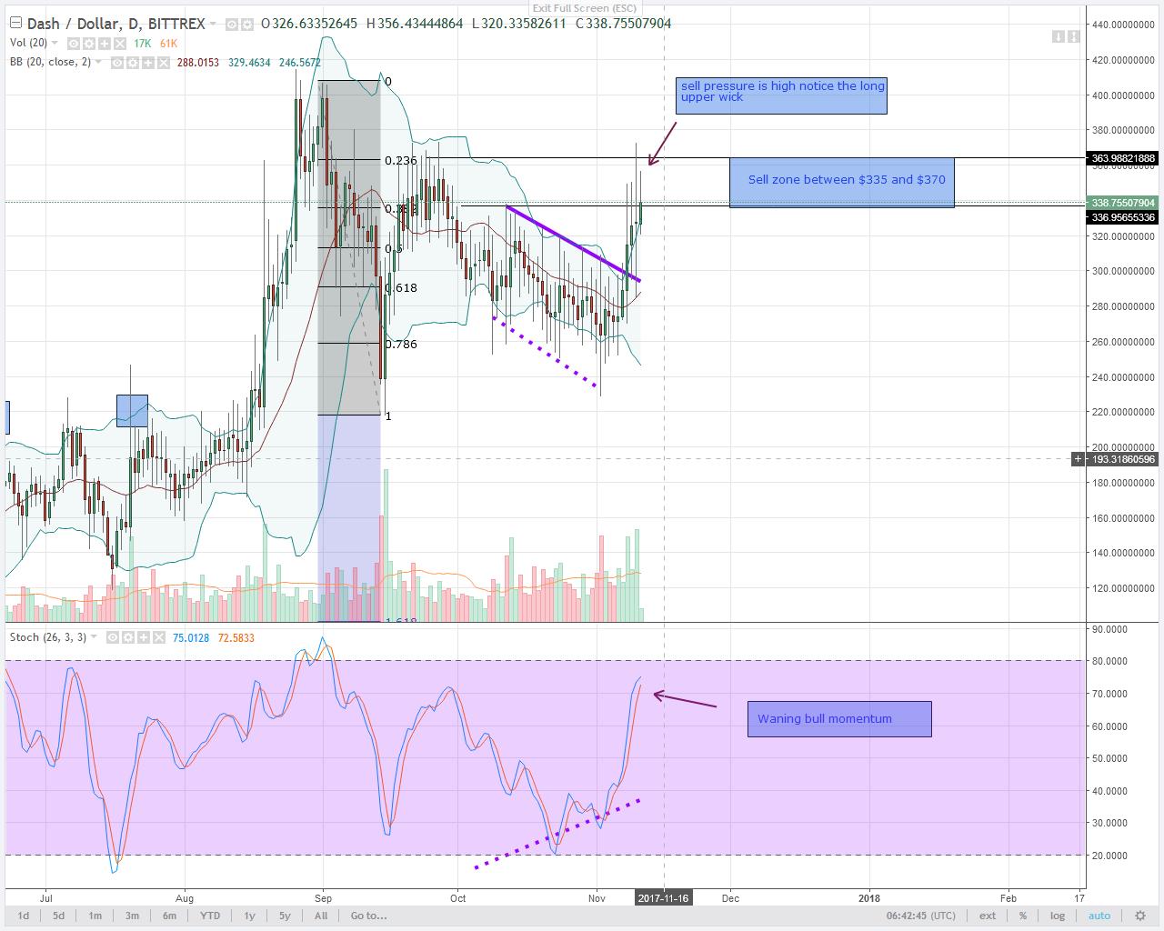 alt coin DASH Daily chart