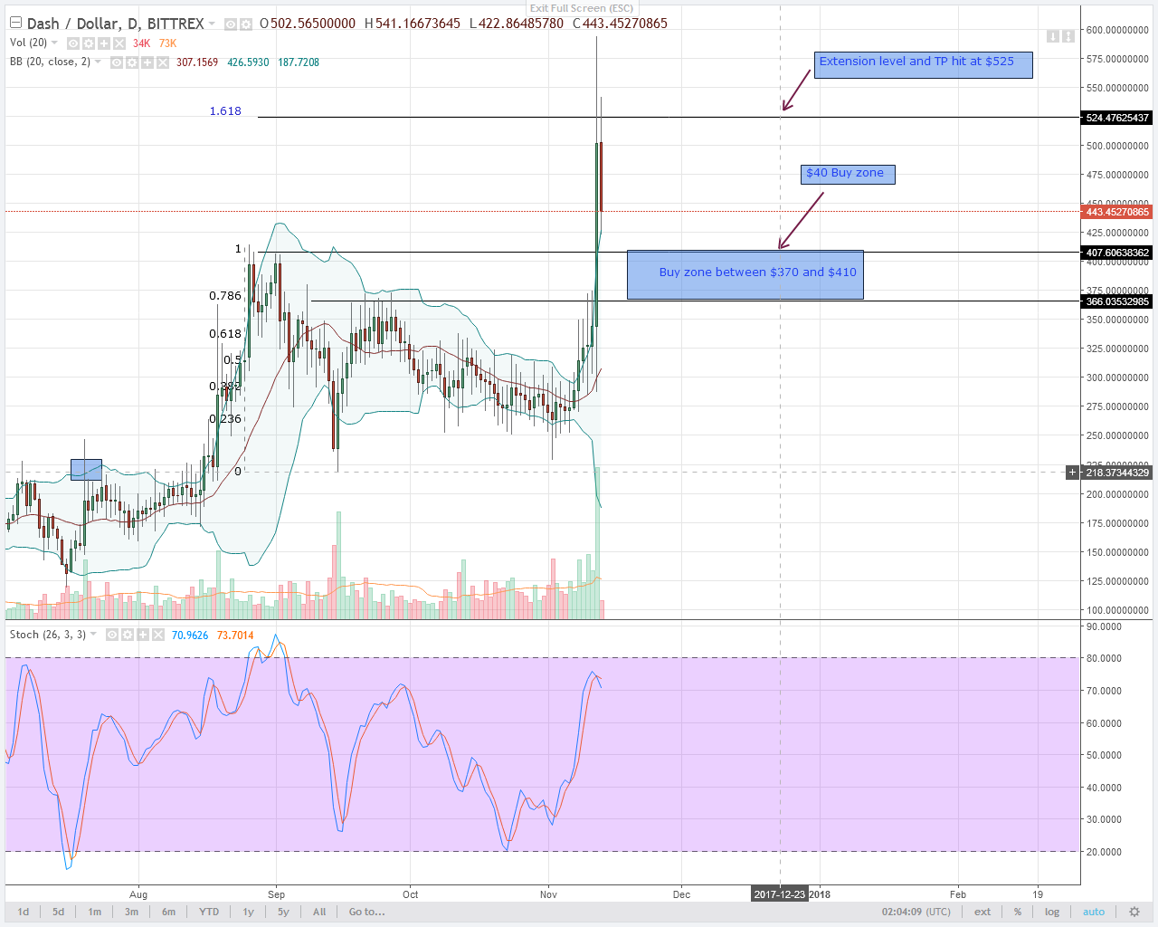 alt coin MONERO AND DASH Daily chart