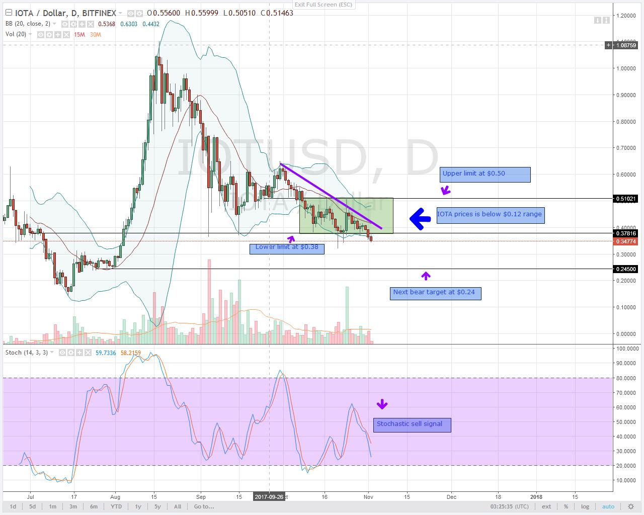 IOTA alt coin trading chart