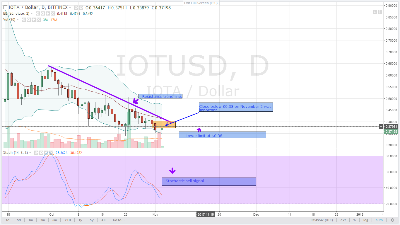 IOTUSD alt coin prices chart