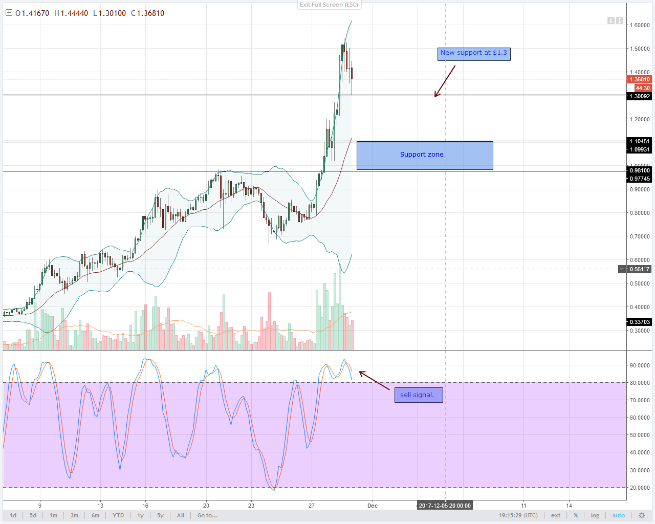 alt coin IOTA 4HR chart technical analysis
