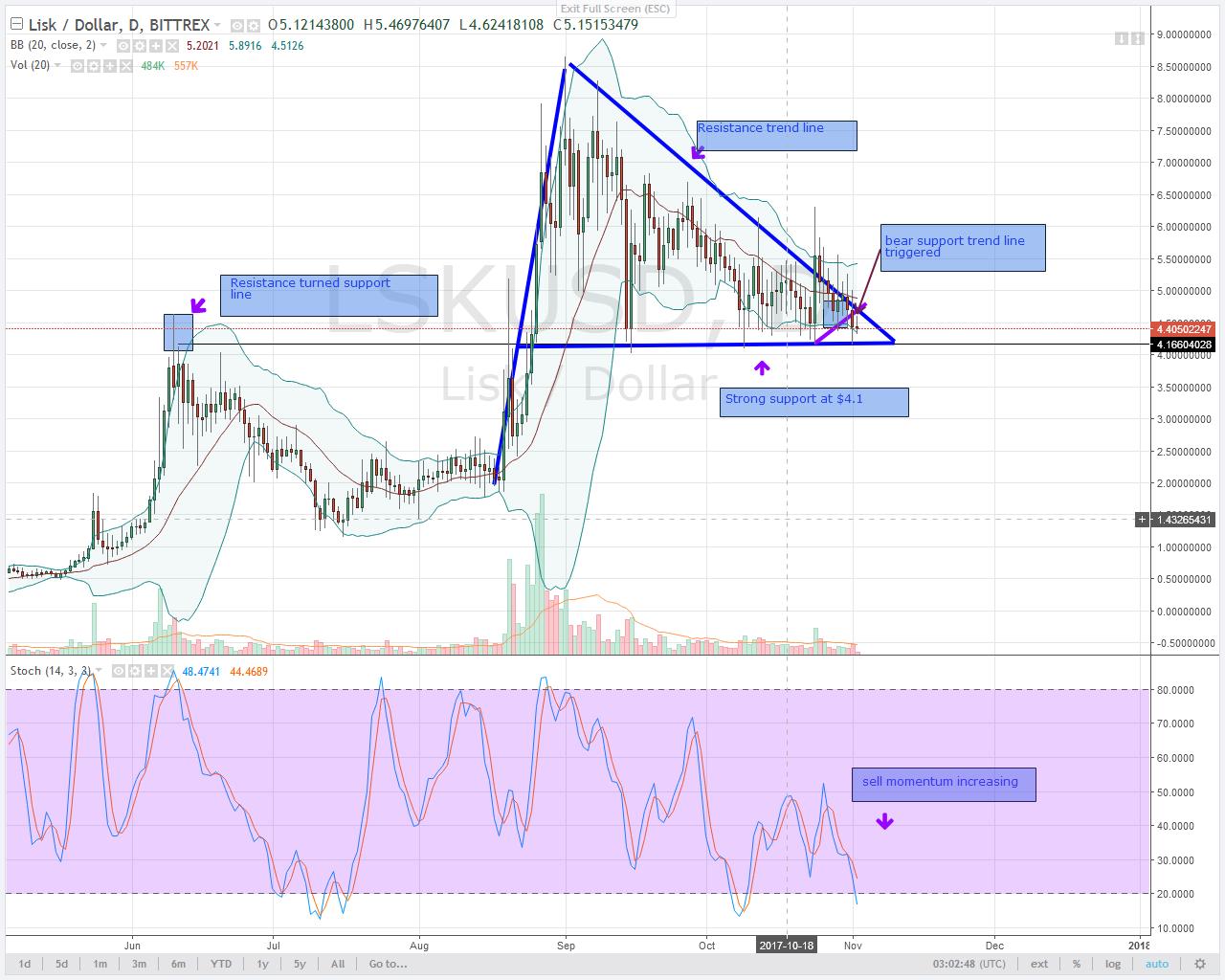 LSK alt coin trading chart
