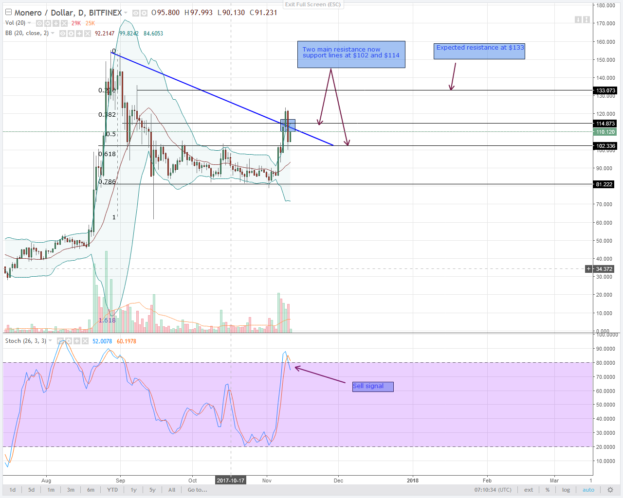 alt coin Monero Daily chart after segwit 2x cancellation