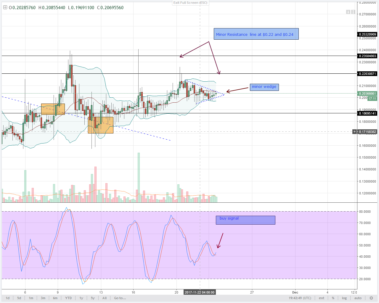 alt coin NEM 4HR chart