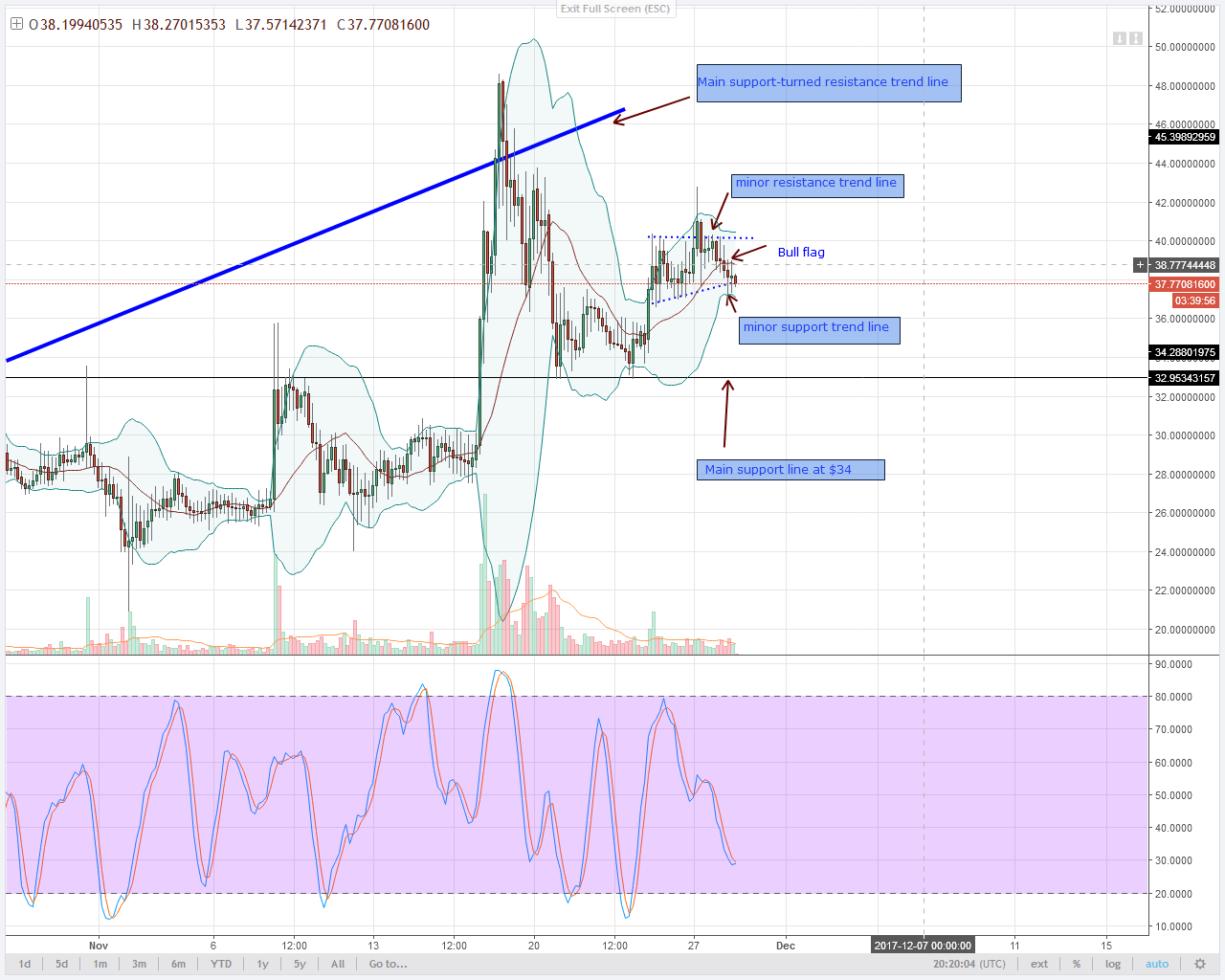 alt coin NEO 4HR chart technical analysis