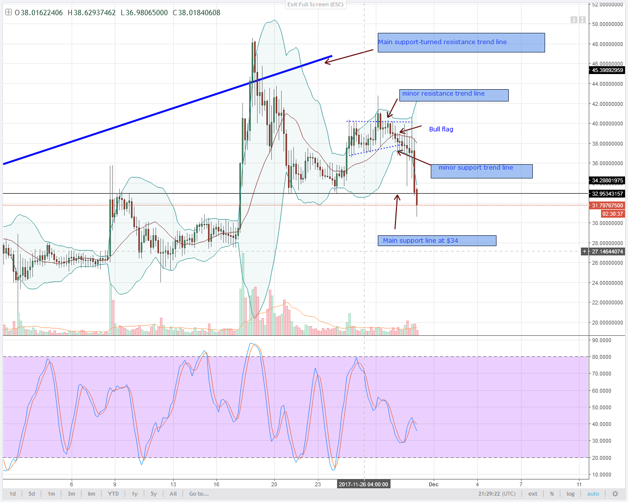 alt coins NEO 4HR chart technical analysis