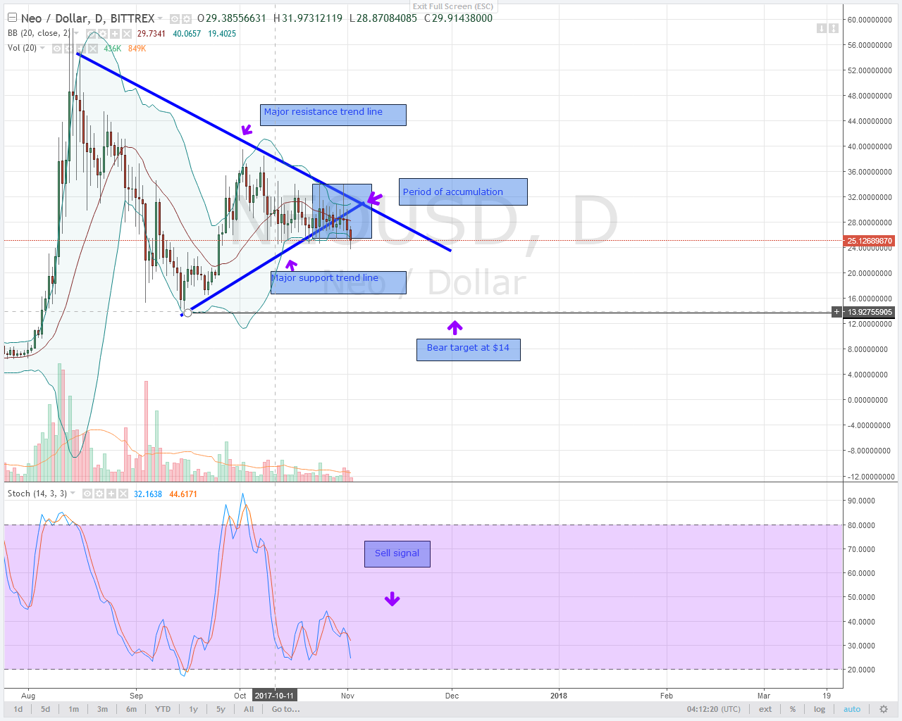 NEO alt coin trading chart