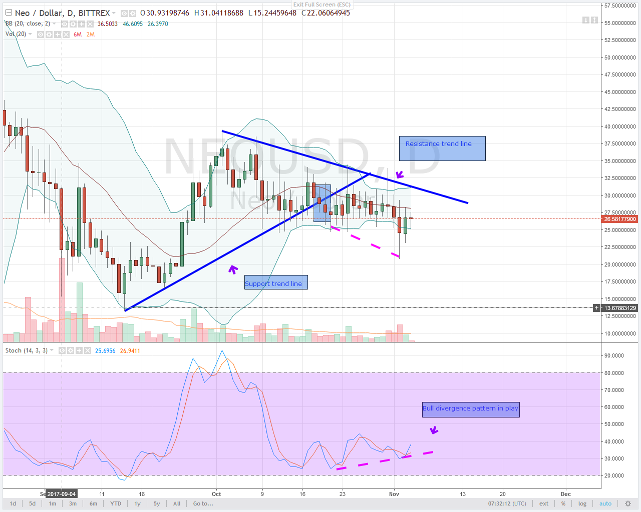 bull divergence in alt coin NEO daily chart