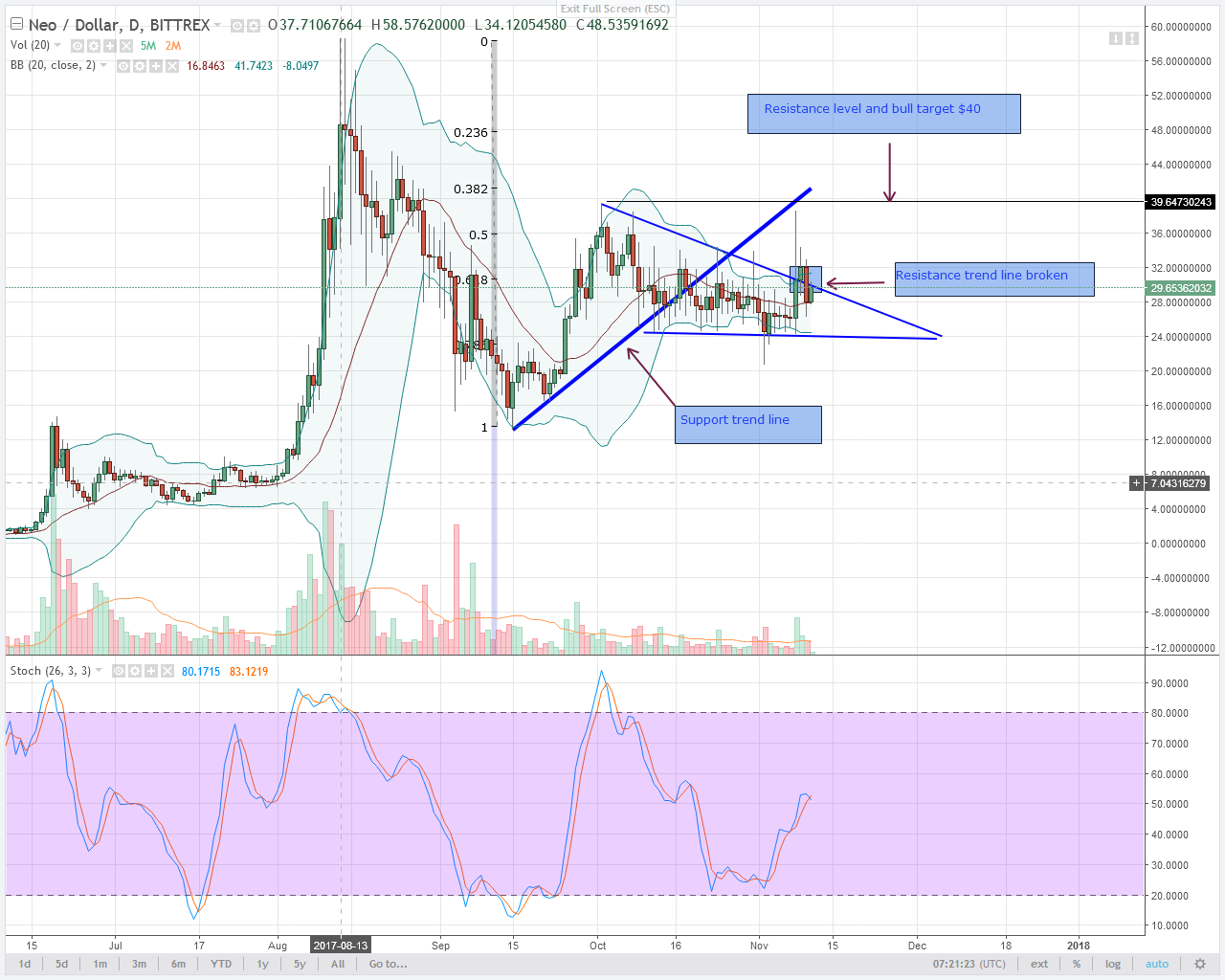 alt coin NEO Daily chart after segwit 2x