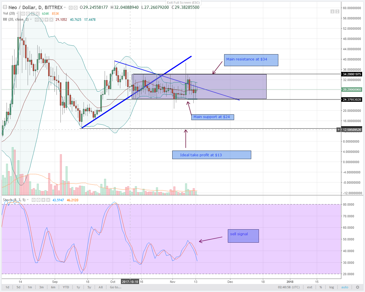 Alt Coin Nem And Neo Daily Chart