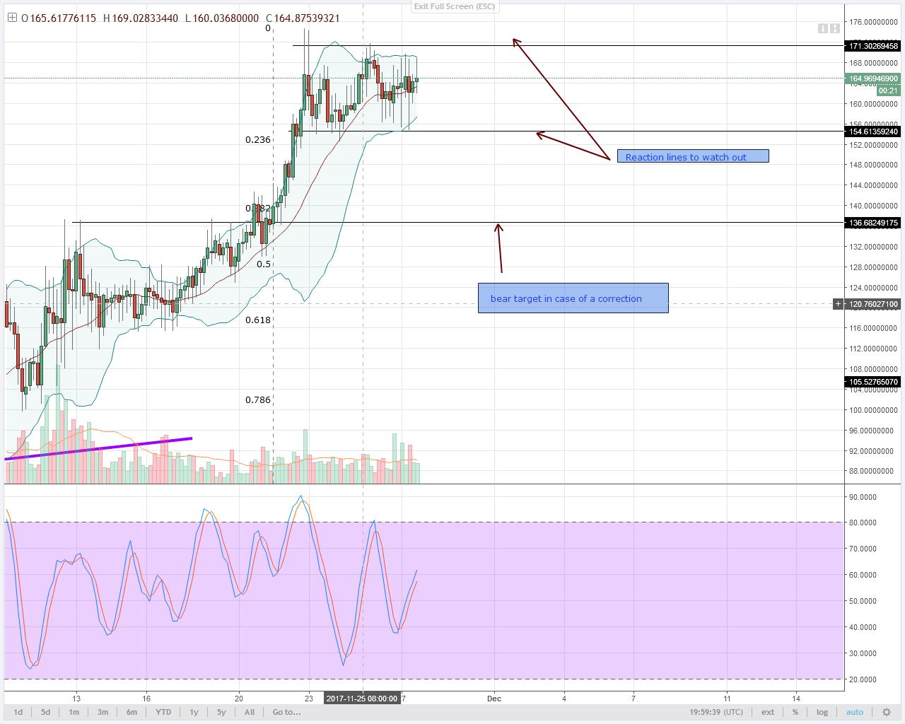 alt coin Monero 4HR chart technical analysis