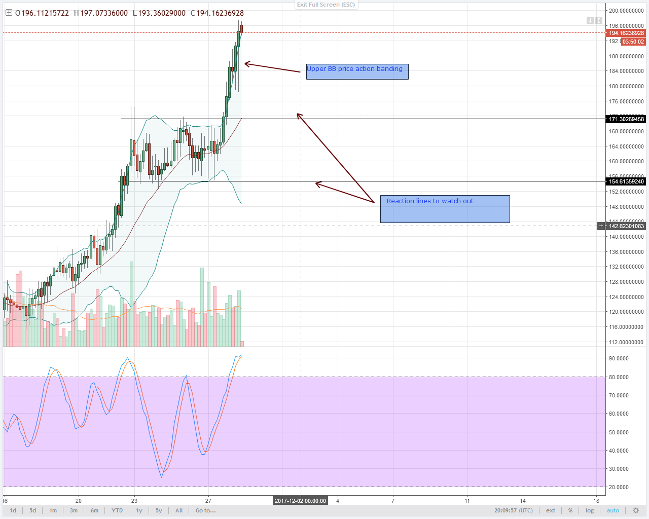 alt coin Monero 4HR chart technical analysis