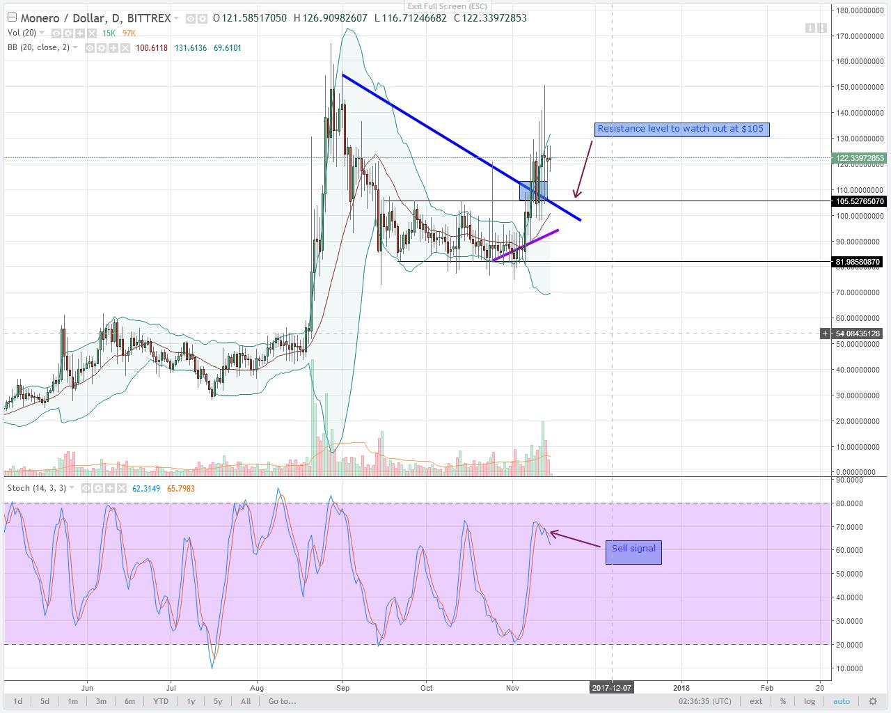 Bitcoin alternatives Monero Daily chart
