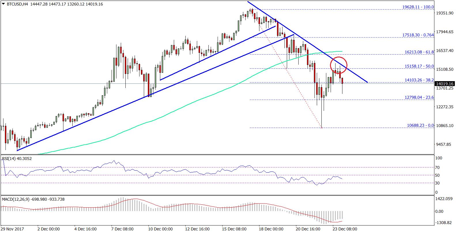 Bitcoin Price Weekly Analysis BTC USD