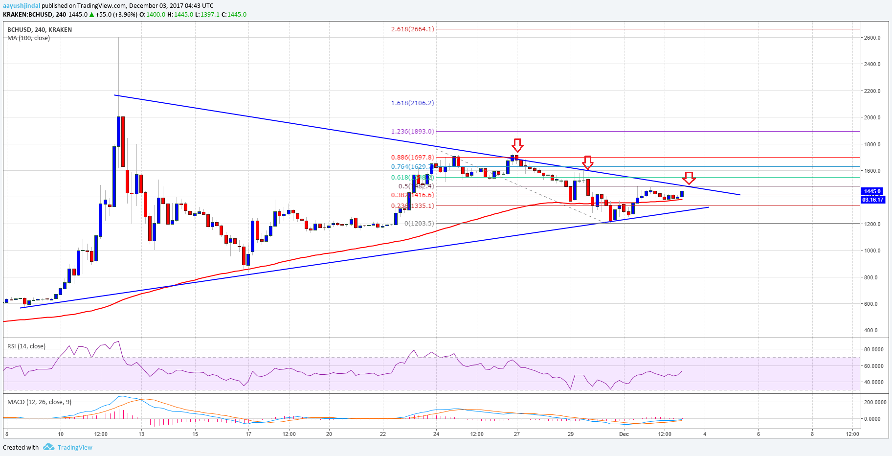 Bitcoin Cash Price Weekly Analysis BCH USD