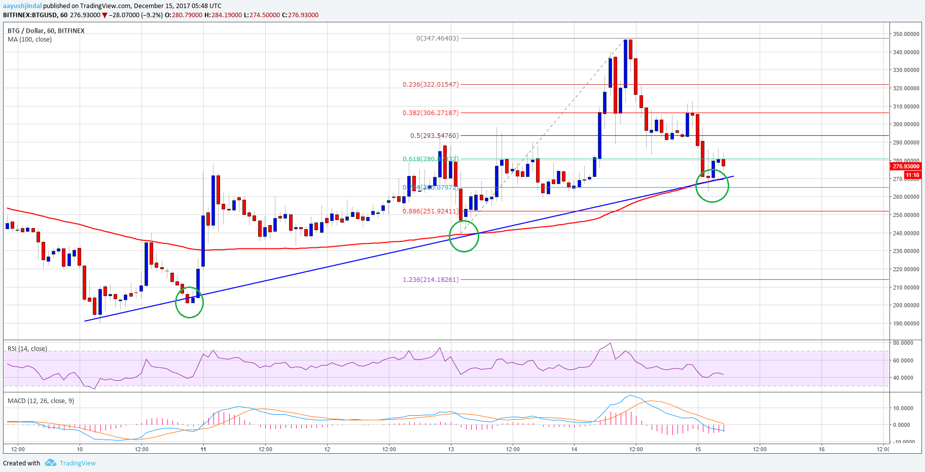 Bitcoin Gold Price Technical Analysis BTG USD
