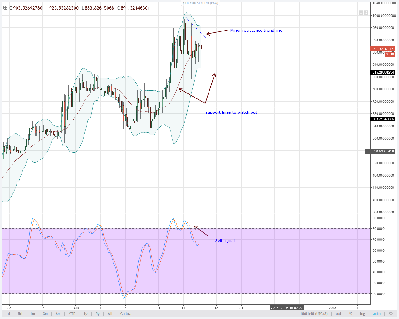 alt coin DASH bears 4HR chart technical analysis