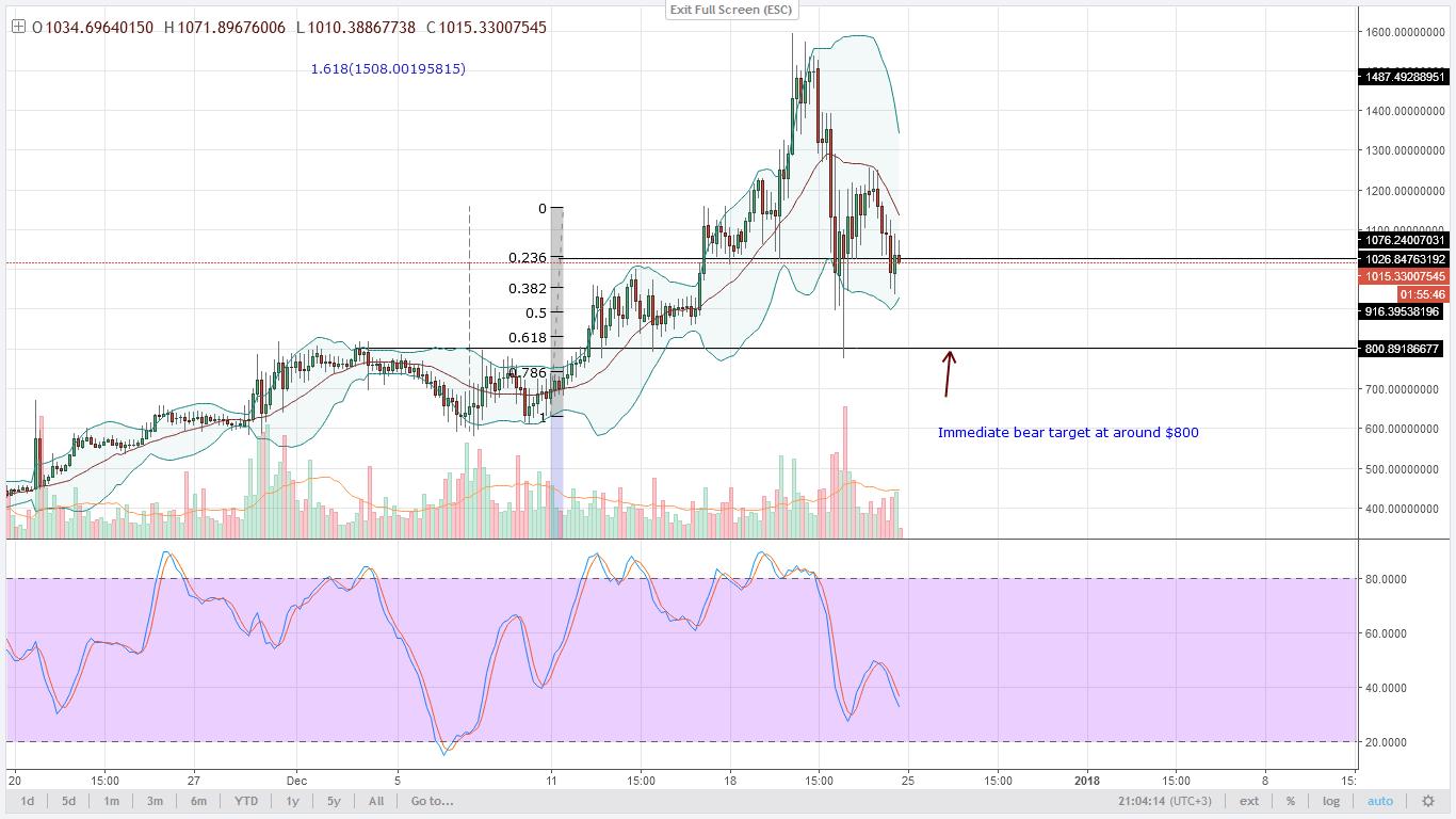 DASH PRICES 4HR chart technical analysis