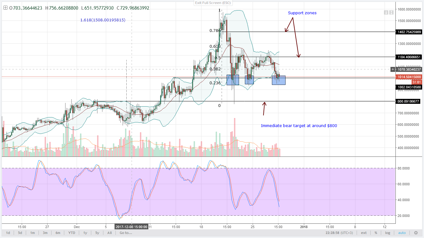 DASH at $1000 4HR chart analysis